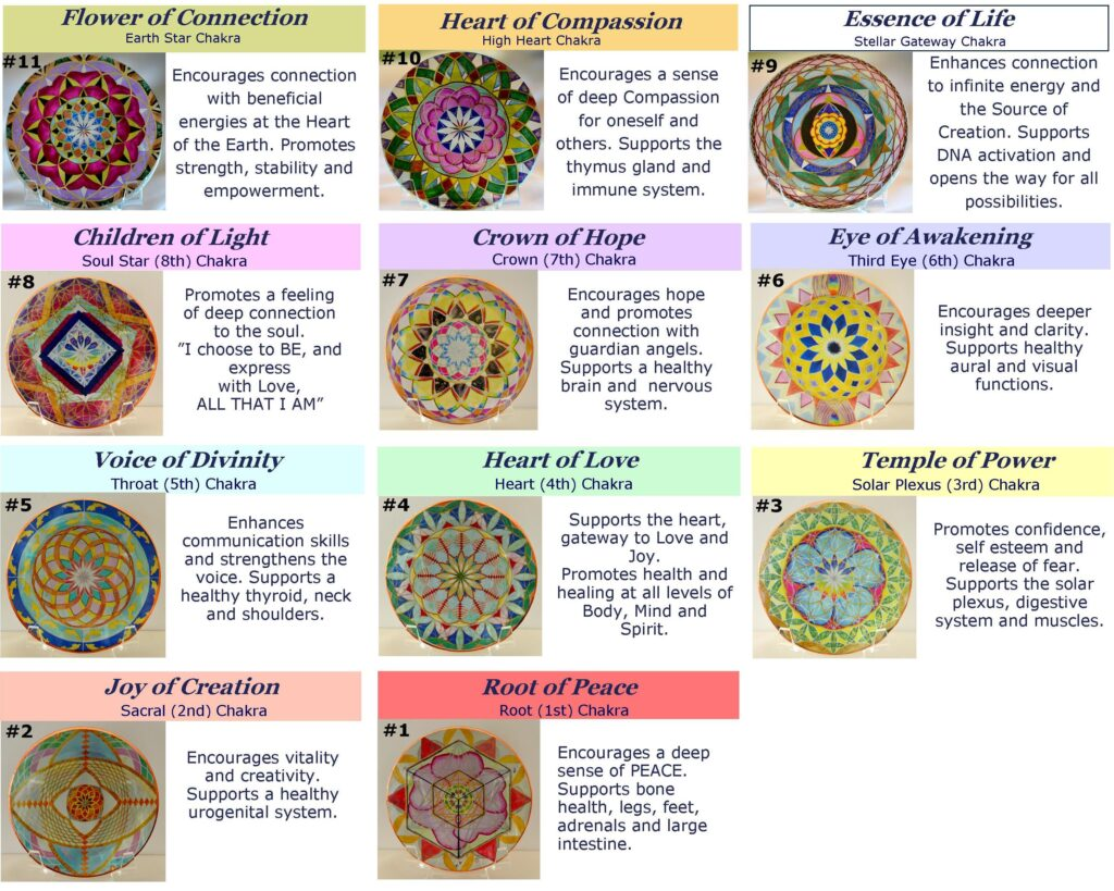 Chakra Key Healing Discs Crystal Wings Healing Art